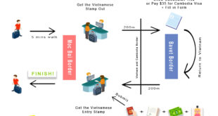 Visa-run-to-Moc-Bai-border-process-infographic-vietnamvisa-easy