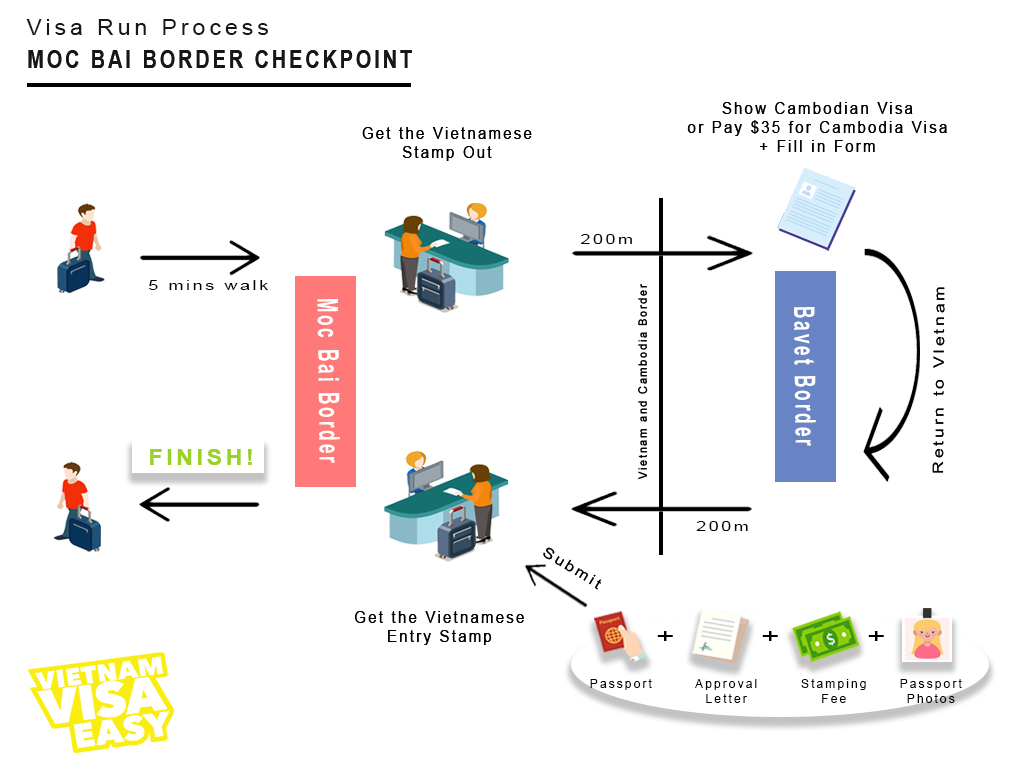 Visa-run-to-Moc-Bai-border-process-infographic-vietnamvisa-easy