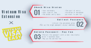 vietnam-visa-extension-process-by-Vietnam-Visa-Easy
