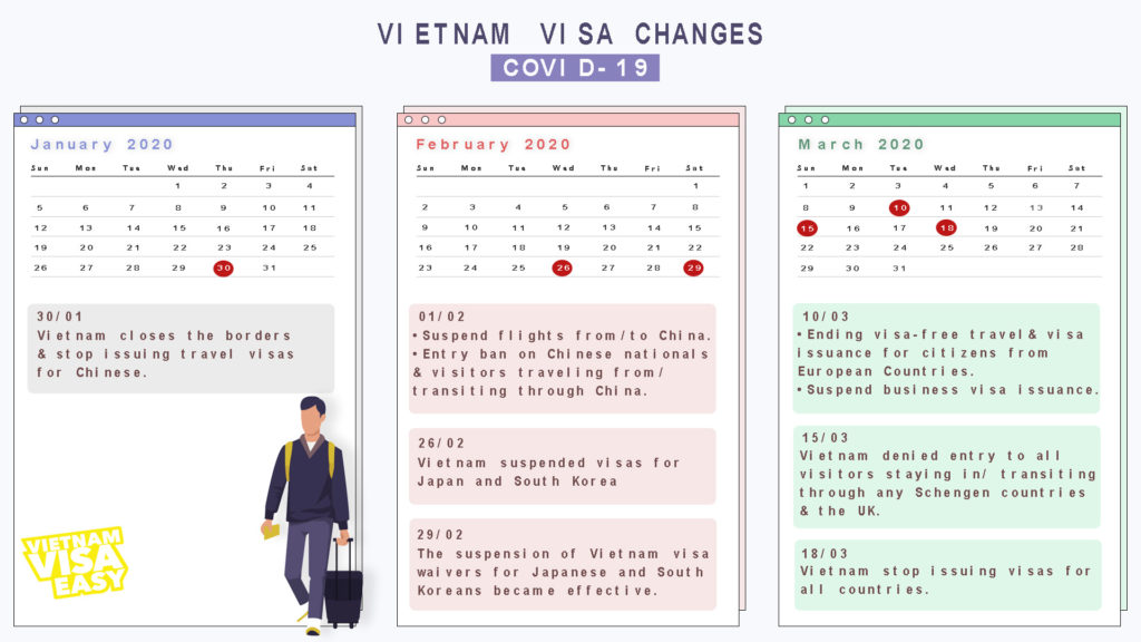 vietnam-visa-policy-and-regulation-changes-due-to-the-Covid-19-infographic